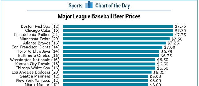 Chart Shows How Badly Major League Baseball Stadiums Are Ripping Us off for Beer